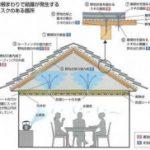 現場写真で示す屋根の結露現象!その対策はこれです!!