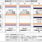 屋根材別メンテナンススケジュール&費用比較! ヤバイよ!ヤバイよ!衝撃の価格差です!!