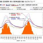 ~屋根構造(空気層有・無)の夏季温度の違いはどれぐらい? Q086~ 図解 屋根に関するQ&A