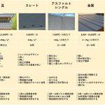 【初心者向け】屋根材種類別メリットデメリット! どの屋根材を選んだらいいの?