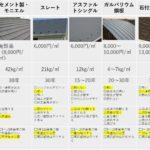 屋根材の特徴や価格が丸わかり!あなたの最適を選ぶポイント6つ紹介