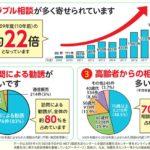 「雨漏り修理は火災保険で0円!」はうそ。保険での修理は2割弱です。